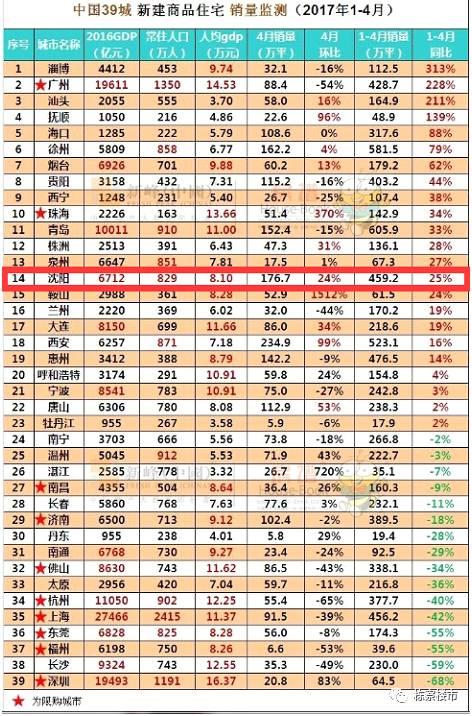 2017年1-4月中国39城新建商品住宅销量监控排行/新峰数据
