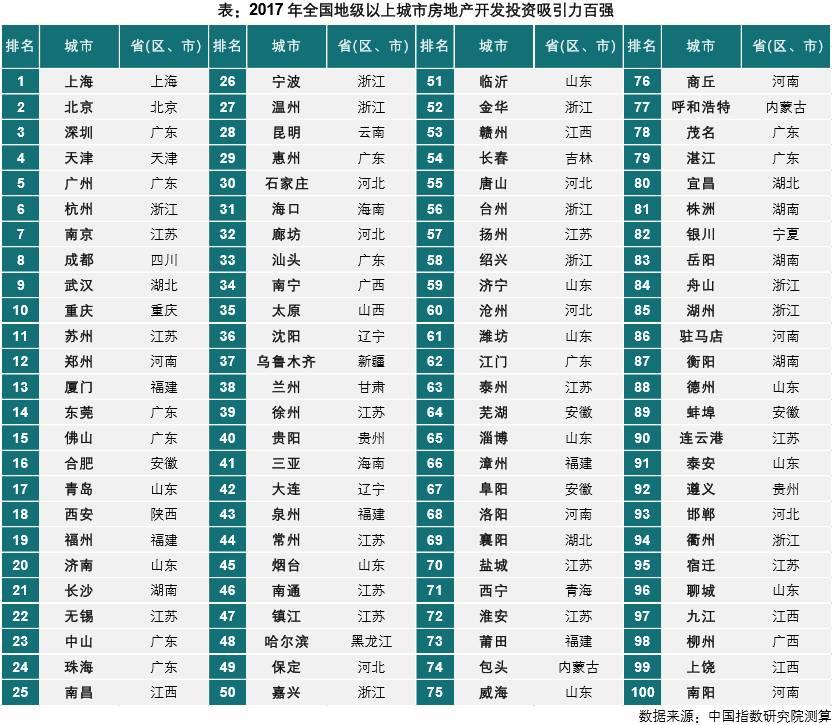 图片截自《2017年中国地级以上城市房地产开发投资吸引力研究报告》