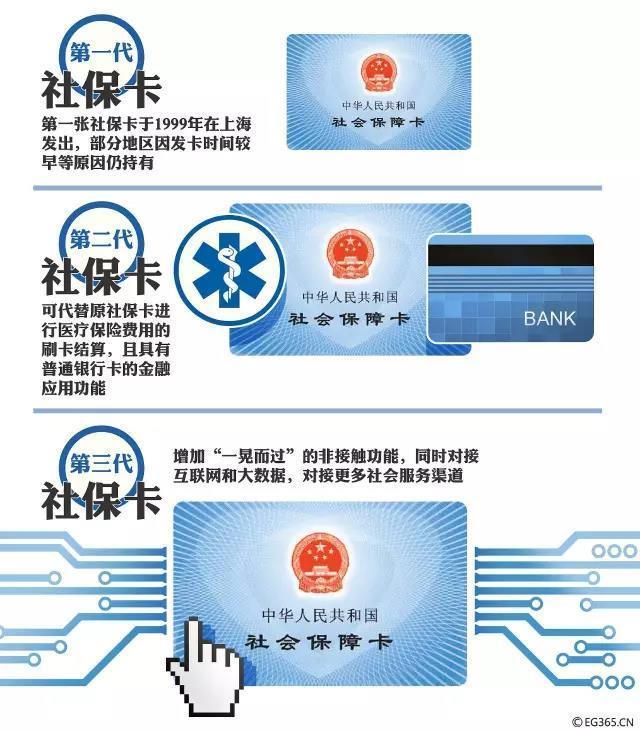 △社保卡的演化(图/视觉中国)