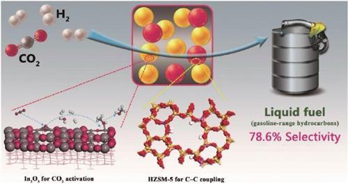 """</td> </tr> <tr> <td>&nbsp;</td> </tr> </tbody> </table> </td> </tr> </tbody> </table> <p>  空气中常见的二氧化碳,可以直接制成汽油、柴油、液化石油气吗?中国科学家们给出了肯定的答案。</p> <p>  近日,中科院低碳转化科学与工程重点实验室暨上海高研院</p> <p>  为什么要把CO2变成汽油?</p> <p>  由于能源需求的日益增长,化石燃料的消耗与CO2排放总量快速上升,而替代能源(太阳能、风能等)大规模使用却受限于其固有的间歇性、波动性与随机性。汽油和航空煤油等烃类化合物是重要的液体运输燃料,在世界范围内应用广泛、具有很高的经济价值。诺贝尔化学奖获得者奥拉教授提出了""""人工碳循环""""的概念,如果借助替代能源将CO2直接转化为液体燃料,可使得整个碳循环有效。</p> <p>  因此,科学家们借助可再生能源电解水制得的氢气,将CO2转化为有用的化学品或燃料,可一举三得</p> <p>  目前,CO2资源化利用的研究主要集中在甲醇、甲酸、甲烷等简单碳一(C1)分子化合物的合成,由于CO2分子的化学惰性以及C</p> <p>  长期以来,由于缺乏有效的催化剂体系,将CO2直接合成高碳烃类化合物的研究较少。现有的CO2合成高碳烃类化合物的研究主要围绕改性的铁基费托催化剂,副产物甲烷通常大于6%。中科院低碳转化科学与工程重点实验室将C=O键活化与C</p> <p>  除了汽油烃类组分,通过调控该催化剂体系的分子筛孔径,还可以高选择性地将CO2直接转化为液化石油气乃至柴油。</p> <p>  该工作得到了《自然-化学》审稿人的高度评价,被认为是CO2转化领域的一大突破,为CO2转化为化学品及燃料提供了重要的平台。</p>         <p class="""