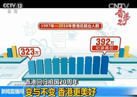 GDP近翻倍 公屋增10万套