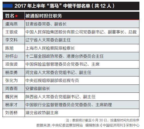 上半年12名省部级官员落马 被查厅官退休超三成