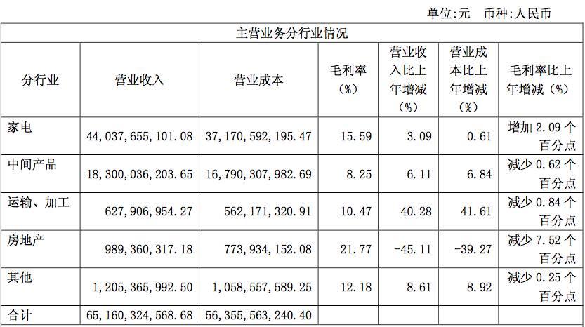 ▲四川长虹2016年财报