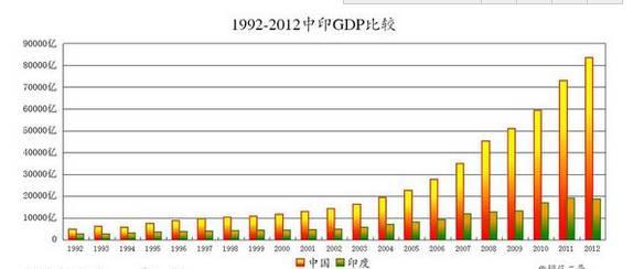 (数据来源:联合国,单位:美元,图片来自网络)
