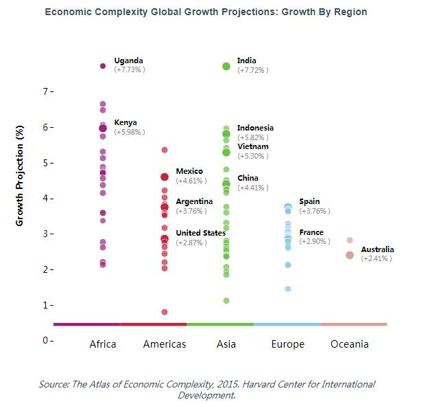 ▲经济复杂性全球增长预测(按地区)