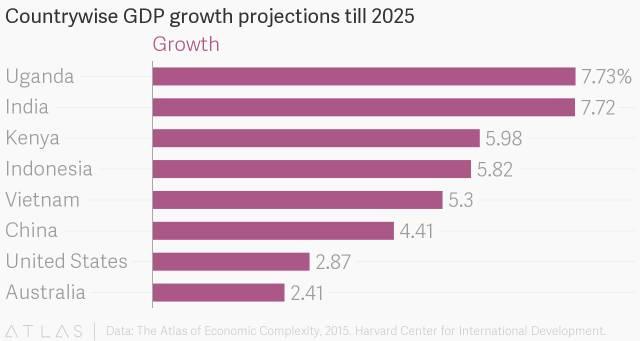 ▲各国GDP增长预测(至2025年)