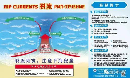 三亚滨海旅游地区裂流灾害警示标识牌