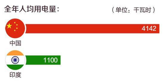 数据来源:中电联网站
