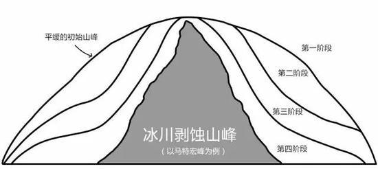 其中最重要的山峰有三座