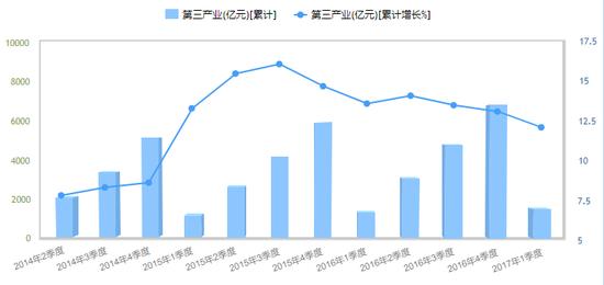 杭州市第三产业增加值。数据来源:杭州统计信息网