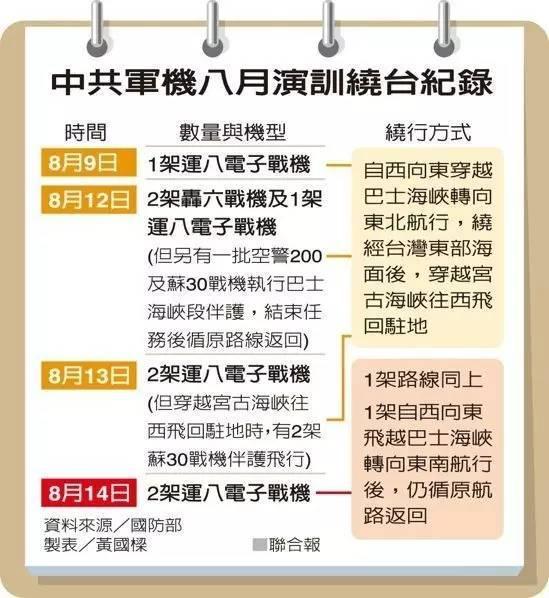 ▲中国人民解放军军机八月绕台飞行记录(台湾联手新闻网)
