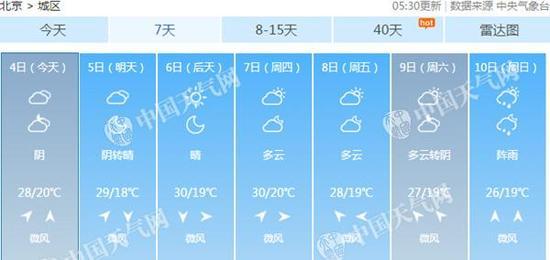 北京周中气温冲击30℃。