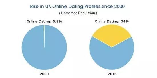直接后果是,遭遇婚恋欺诈的人数也达到历史最高水平。