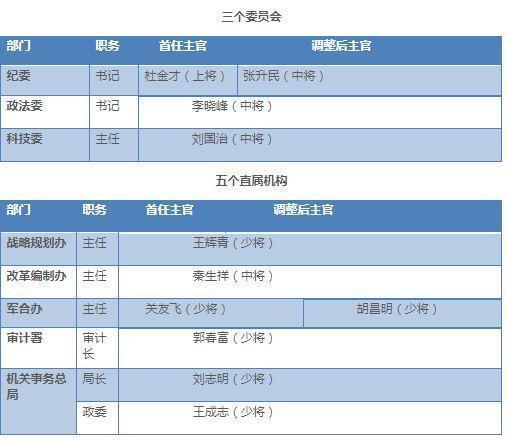 """这8个部门调整中,只有新任军委国际军事合作办公室主任胡昌明少将是从副职""""扶正"""",其余的主官均是从其他单位调入。"""