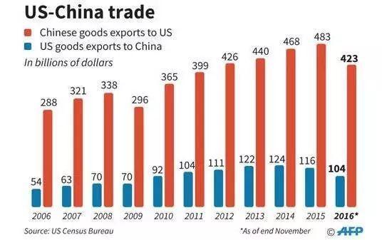 ▲中美双边贸易一览(数据来源:美国人口普查局,图片来源:法新社)
