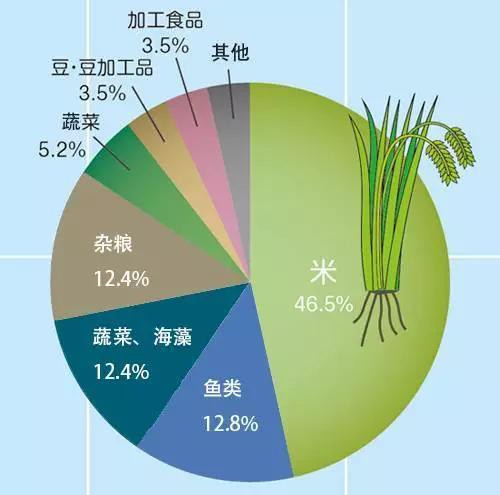 图东亚地区饮食结构