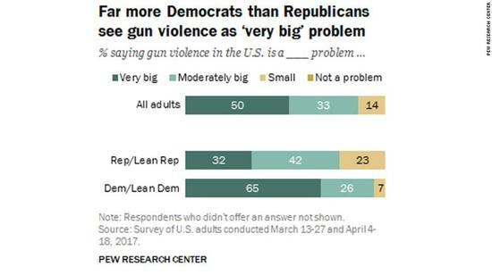 """图表5:更多的民主党人认为枪支暴力是一个""""非常大""""的问题,较少共和党人持这一观点"""