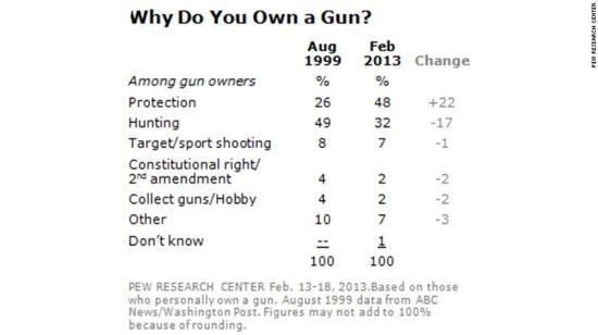 图表4:你为什么要拥有一把枪?