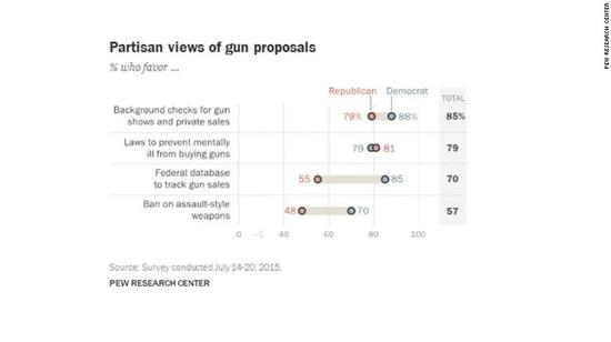 图表8:在管理枪支问题上,两党观点的异同。