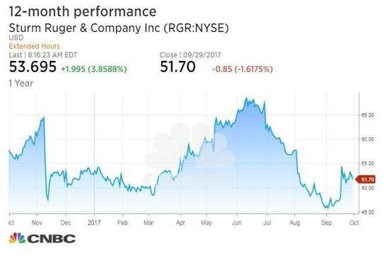 ▲枪械制造商斯特姆⋅儒格(Sturm Ruger)12个月内股价表现,2016年和2017年枪击案后涨幅大增。图片:CNBC