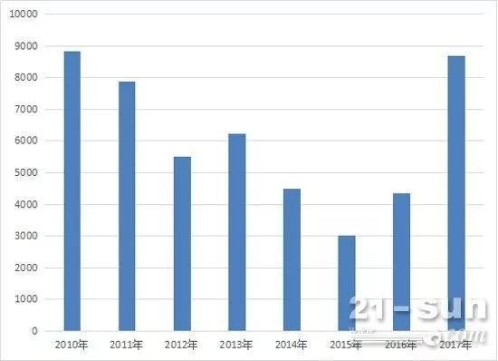 ▲中国挖掘机销量走势(数据来源:中国工程机械商贸网)