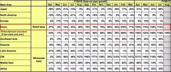 ▲2016年4月~2017年7月每月工程机械需求增长率(数据来源:小松株式会社)