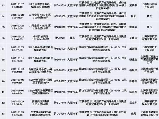 """""""三超一闯(超速、超员、超载和闯红灯)""""违法突出车辆名单"""