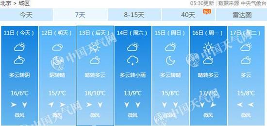北京早晚气温较低。