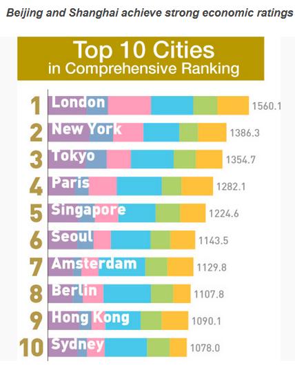 2017年全球实力城市指数:伦敦、纽约、东京、巴黎、新加坡、首尔、阿姆斯特丹、柏林、中国香港、悉尼排前十。