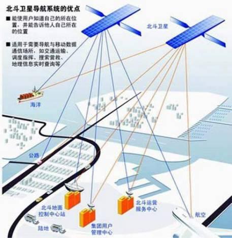 资料图:北斗导航系统
