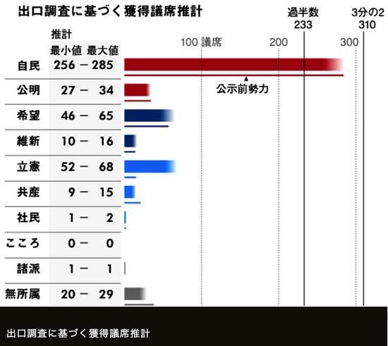 日本朝日新闻出口民调