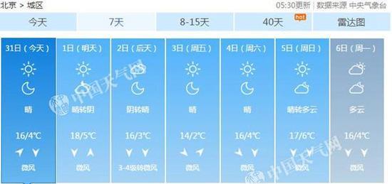 将来三天,北京以晴暖回温为主。