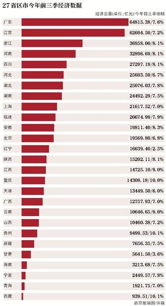 2017上半年各省gdp排名_2017年上半年各省GDP排名排行榜,你的家乡排第几