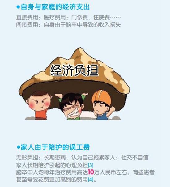 图片来源:《认识<a href='http://health.sina.com.cn/disease/ku/00064/' target='_blank'>脑卒中</a>》