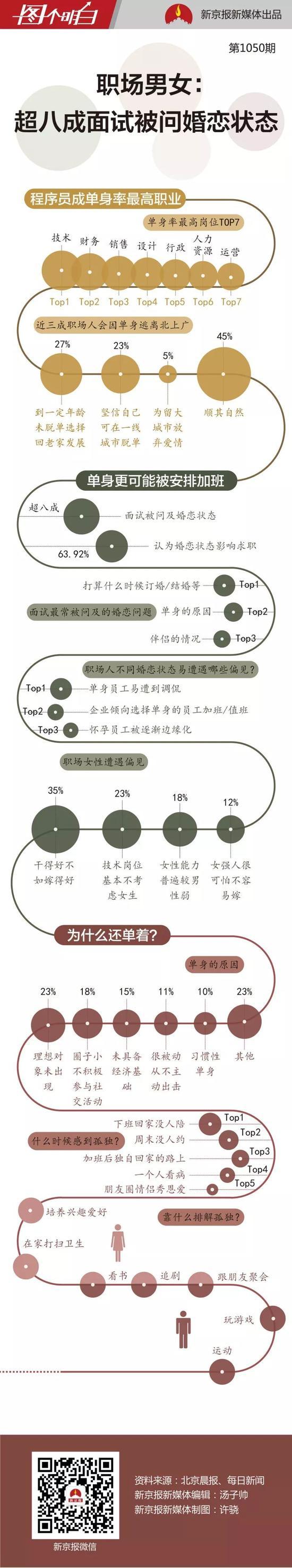 数据显示越加班越单身 越单身的人会被安排加班
