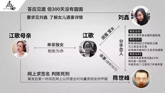 △案件分析图 来自新京报《局面》