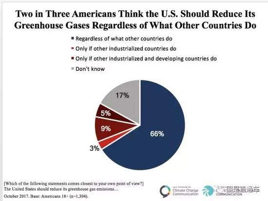 这份最新完成的民调显示: