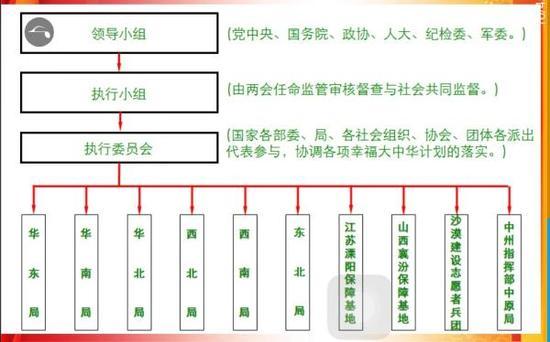 """所谓""""幸福大中华企图""""组织架构图。"""