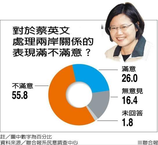 民众对蔡英文不满意度攀升至55.8%。(图片来源:台湾《联合报》)