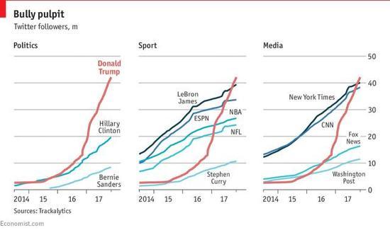 ▲经济学人的图表显示,在政治领域,特朗普的粉丝增速明显盖过了希拉里,这样的表现即使与体育、媒体类账号相比也显得极其突出。