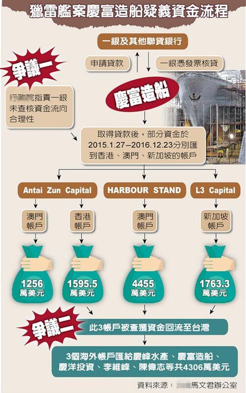猎雷舰案庆富造船疑义资金流程。(图片来源:台湾《中国时报》)