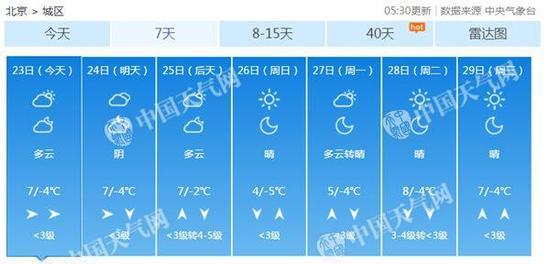 另外值得关注的是,周末还将有一股较强冷空气来袭,周日最高气温或降至4℃。