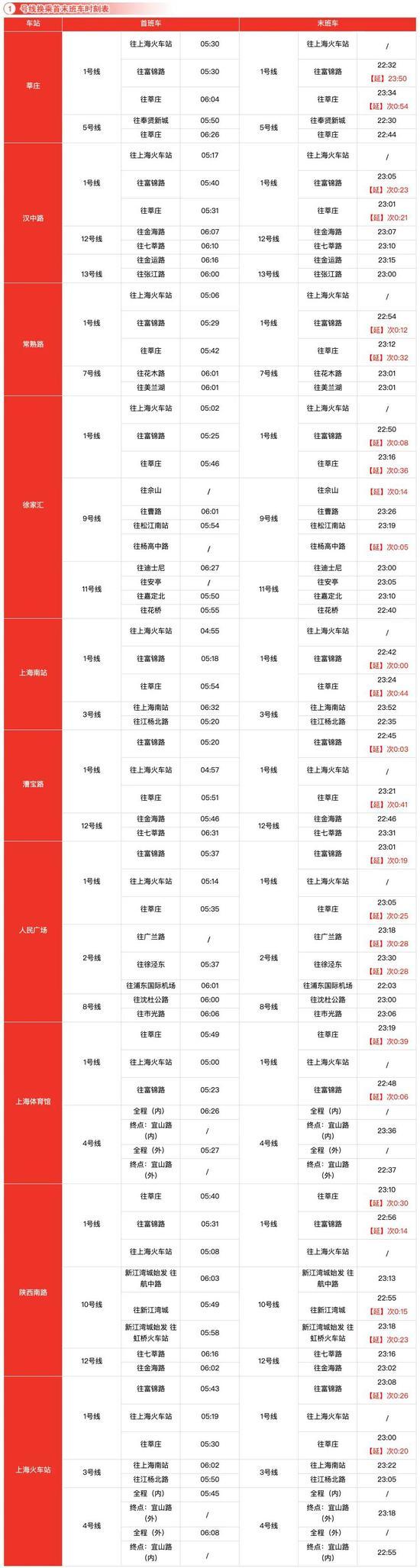 收藏!上海17条轨交线换乘车站最新时刻表来了图片