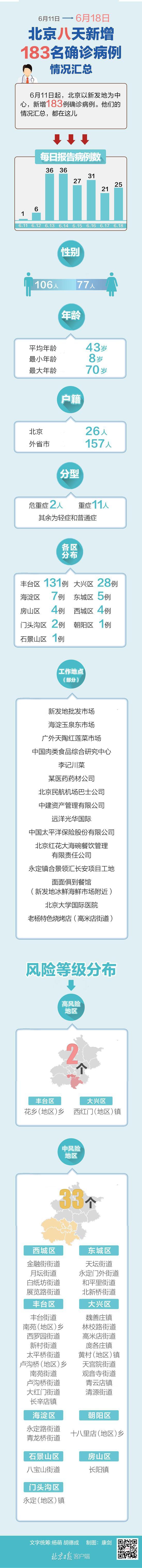 图解:北京八天新增183名确诊病例情况汇总图片
