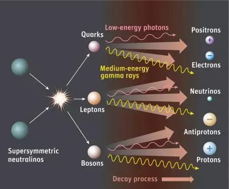暗物质间接探测示意图