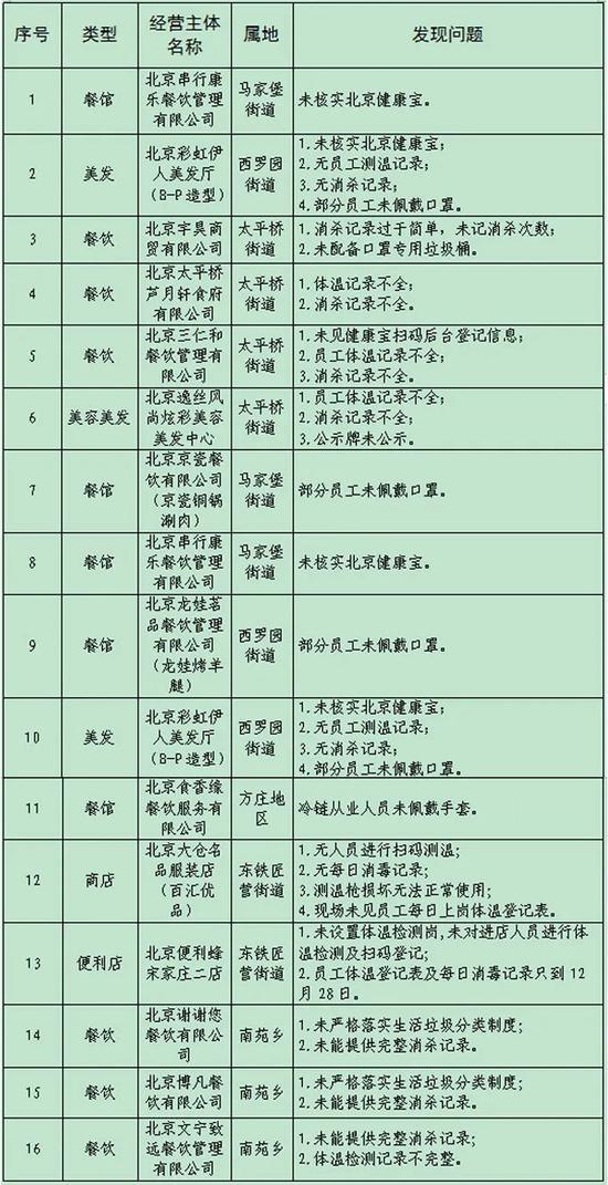 北京丰台通报16家履行防控主体责任不严的餐馆、美发厅和便利店图片