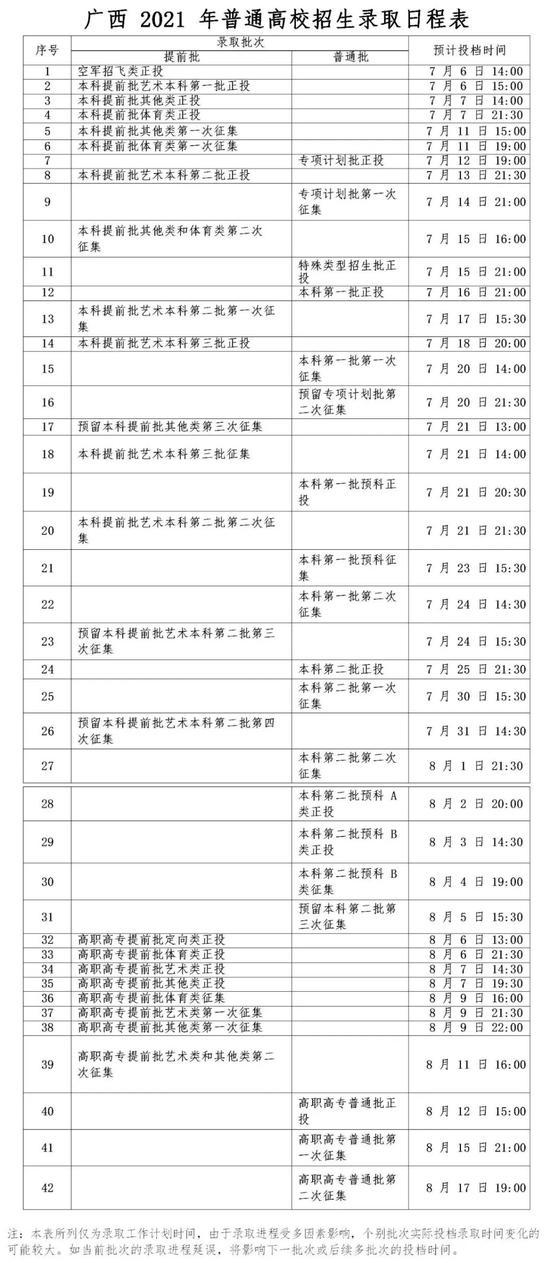速转!广西2021年普通高校招生录取日程表公布
