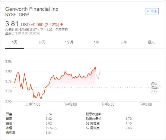Genworth股价变化前情况