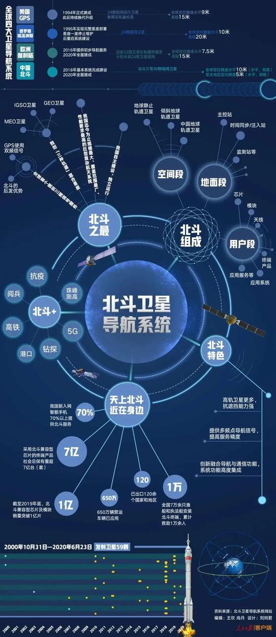 北斗卫星导航系统介绍。图源:人民日报客户端