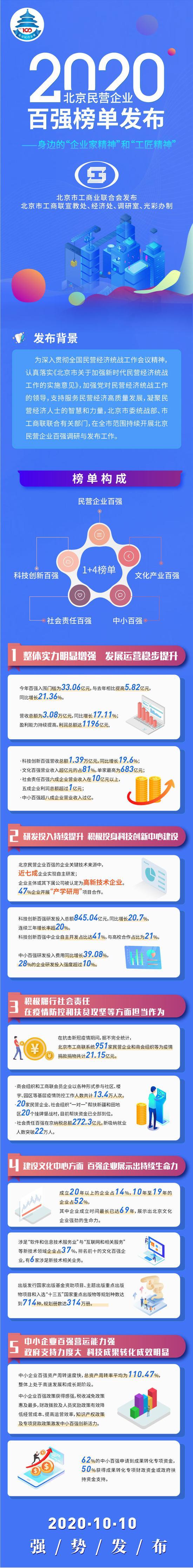 [华美招商]营企业百强华美招商榜单发图片